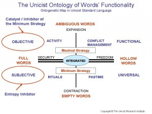 Words' Functionality