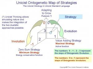 Unicist Ontogenetic Map of Strategies