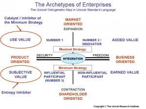 Archetypes of Enterprises