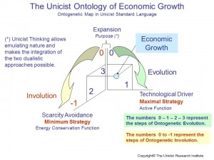 Unicist Theory of Business Growth