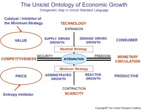 unicist-theory-business-growth5