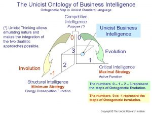 Unicist Business Intelligence